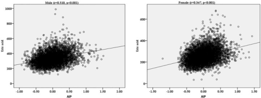 Spearman rank correlation of AIP with UA by sexes. AIP: atherogenic index of plasma; UA, uric acid.