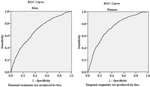 The area under the receiver operating characteristic (ROC) curves of AIP for the presence of HUA in both sexes.