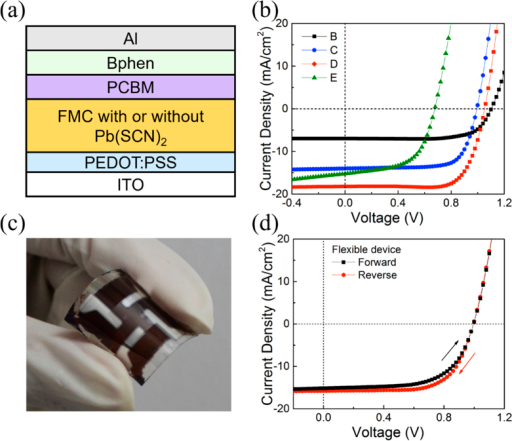 Schematic of the device architecture, the photovoltaic performances of perovskite solar cells and the image of a flexible cell.(a) Schematic configuration of FMC perovskites based bilayered solar cells, and (b) their representative photocurrent density−voltage (J − V) characteristics of unannealed FMC (B), annealed FMC (C), unannealed FMC with Pb(SCN)2 (D), and annealed FMC with Pb(SCN)2 (E) under light irradiation of 100 mW/cm2 at reverse scan. (C) Photograph and (D) J − V characteristics of D based flexible solar cell under reverse and forward scans.