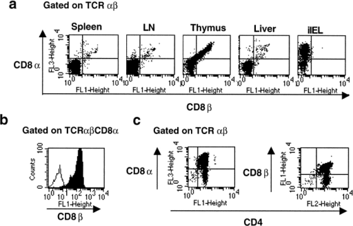 Composition of CD8α/α and CD8α/β T cells in different organs in KbDb double knockout mice. (a) Gating on TCR-α/β shows that in spleen, lymph node (LN), and liver, only a few CD8+ cells were found. In thymus and iIELs, a large number of CD8 cells were seen. They are CD8α/β+ in thymus and CD8α+CD8β− in iIELs. In staining of thymus cells (b), gating on TCR-α/β CD8α shows that all of the cells are CD8β+ as well. (c) Gating on TCR-α/β shows that only a few CD4−CD8α+ or CD4−CD8β+ cells are found. (d) In staining of iIELs gating on CD8α, there were large numbers of TCR-α/β and TCR-γ/δ cells.