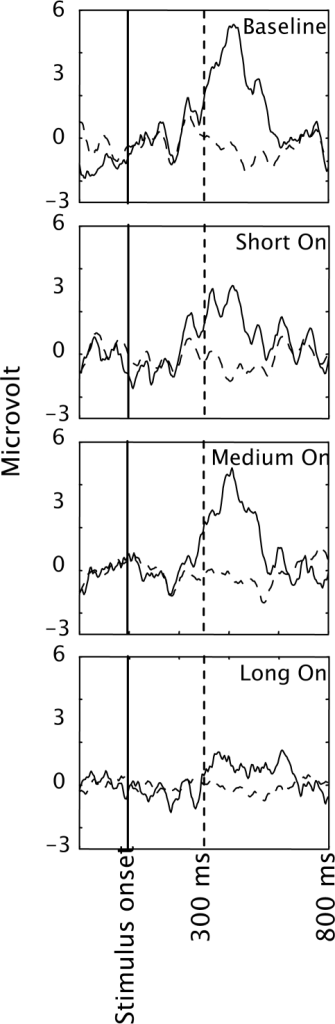 EEG averaged across participants and presented separately for targets (solid lines) and distracters (dashed lines) in the four conditions of Experiment 2. Only data from electrode Pz is presented.