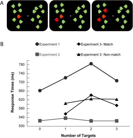 Stimuli and behavioral results.(A) Example of trials with one (left), two (middle) and three (right) targets. (B) Response times (milliseconds) of all the experiments show an anchoring effect for the extreme target numerosities in Experiment 1 (enumeration) and in the match condition of Experiment 3.