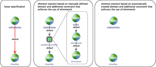 Synthesis example 2 Loosely specified workflow starting with									 makeprotseq								 and ending with									 showfeat								 (left). The synthesis problem is given by the output type of									 makenucseq,								 and the input type of									 showfeat.								 Obviously, the shortest solution is the empty service sequence. Using conditional constraints, it is possible to, e.g., enforce the use of particular services or types. Enforcing the use of									 ehmmemit								 leads to inserting a three-step service sequence in case of the manually created domain (center). For the automatically created domain, no solution can be found (right).