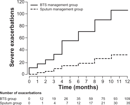 Cumulative asthma exacerbations in the BTS management group and the sputum management group.Copyright © 2010, Elsevier Limited. Reproduced with permission from Green RH, Brightling Ce, McKenna S, et al. Asthma exacerbations and sputum eosinophil counts: a randomised controlled trial. Lancet. 2002;360(9347):1715–1721.
