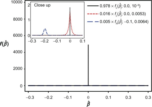 The estimated mixture distribution assuming the lasso estimates in the DLBCL data; fL and fN are the probability density functions of laplace and normal distributions, respectively. β̂ is the estimate by the lasso and f(β̂) is the probability density of β̂.Note: A magnified image of the distribution between the β̂ values −0.3 and 0.1 is inserted.