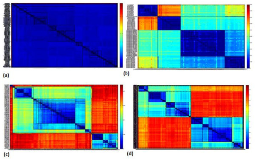 Heatmaps for the Distance matrix generated by the MSA of the different datasets (a) Nocardia 16S rRNA gene, 364 sequences of 80 known species; (b) Nocardia 16S rRNA gene, 97 sequences of 4 known species; (c) EV71, 109 VP1 sequences of 11 known genogroups/subgenogroups, and (d) EV71, 500 VP1 sequences of unknown genogroups/subgenogroups.