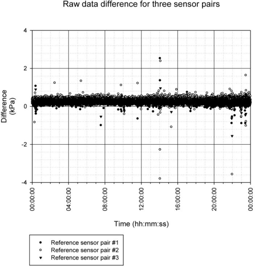 Results for evaluator δ(n) for 24-hour pressure measurements.