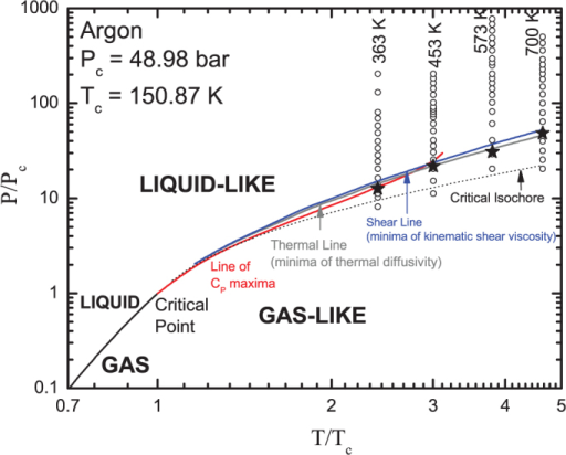 Reduced Phase Diagram Ppc Ttc For Argon Open Dots Open I