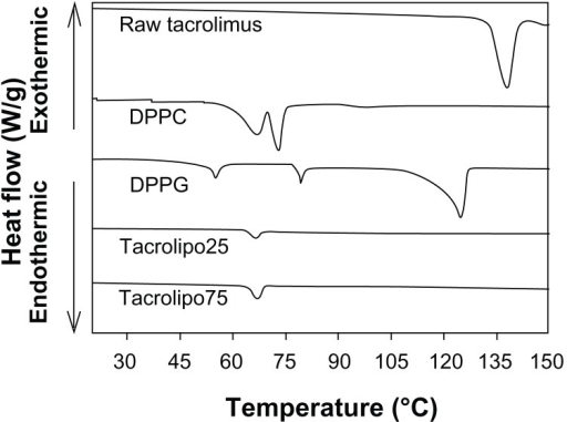 Differential scanning calorimetry thermograms at 5.00°C/minute heating scan rate of raw tacrolimus, pure dipalmitoylphosphatidylcholine (DPPC), pure sodium dipalmitoylphosphatidylglycerol (DPPG), and organic solution advanced co-spray-dried lung surfactant mimic inhalable particles (tacrolipo25 and tacrolipo75) for dry powder inhalation.