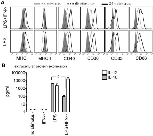 Detection of immune-modifying molecules in maturing human DCs.(A) DC membrane molecule expression at 6 (dotted line) and 24 hours (black line) after LPS or LPS/IFN-γ exposure compared to un-stimulated human DCs (filled gray histograms). One representative out of 3 experiments is shown (donor C). (B) LPS or LPS/IFN-γ induced IL-12 (white bars) or IL-10 (grey bars) protein secretion was measured 48 hours after exposure to the different stimuli (p = 0.006). As a control, DCs were stimulated with IFN-γ or cultured without stimulation for 48 hours. Data are pooled from 4 experiments and depicted as median±SEM (donors A–D). Asterisks indicate cytokine levels below the detection limit of the assay.