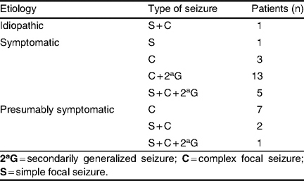 Etiology and types of seizure in patients with seizure frequency control of >75% (group B; N = 33)