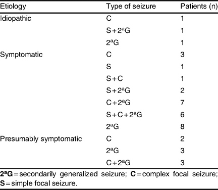 Etiology and types of seizure in patients with no change in seizure frequency (group D; N = 39)