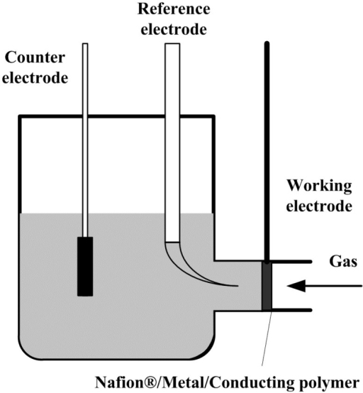Configuration of a type of electrolytic cell for gas sensing.