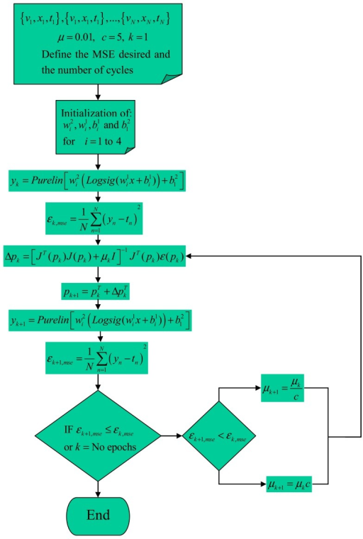 Flow chart of the LMBP algorithm.