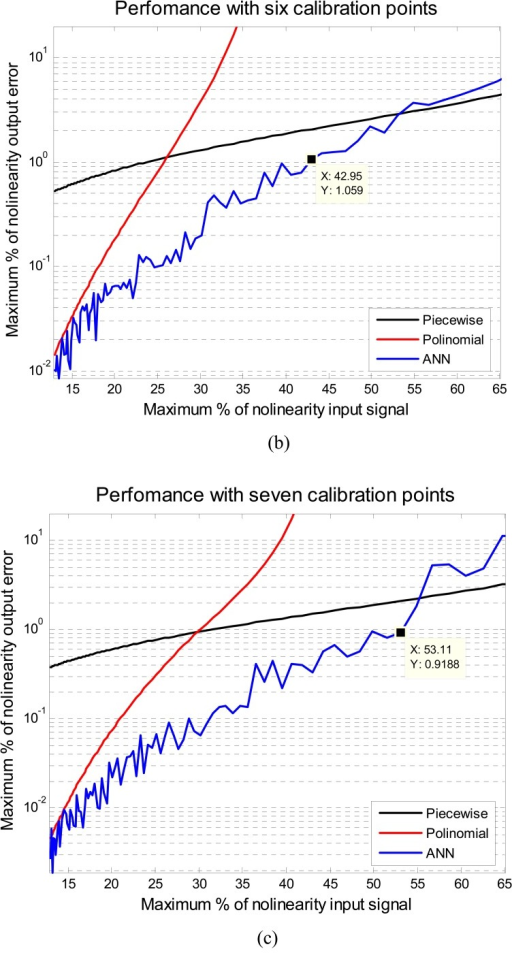 Performance of the ANN to self-calibration. a) With five calibration points, b) with six calibration points c) with seven calibration points and d) with eight calibration points.