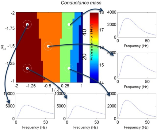 This figure shows the transfer functions of a cortical source described by a conductance mass model. Here, the intrinsic connectivity and excitatory time constant are changed as in Figure 4. Note the alpha and beta peaks that are typical of these models.