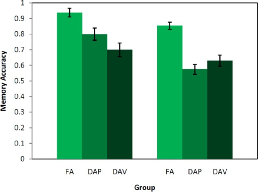 Memory accuracy for Chinese characters in Chinese-English Participants, and for English words in English-only participants from Fernandes and Guild (2009) [23], under FA = full attention, DAP = divided attention phonological, DAV = divided attention visuo-spatial retrieval conditions.
