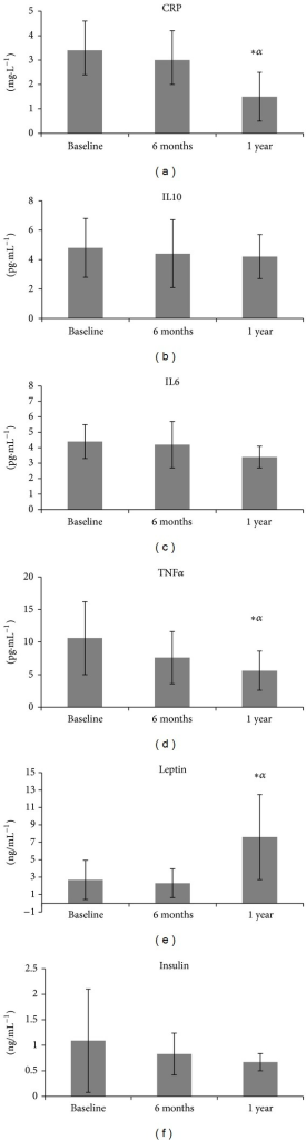 Levels of C-reactive protein (CRP), interleukin 10 (IL10), interleukin 6 (IL6), tumor necrosis factor alpha (TNFα), leptin, and insulin at baseline, after 6 months, and after 1 year of exercise intervention.  *Statistically significant difference from baseline.  αStatistically significant difference from 6 months.