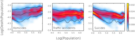 "Fatality per capita versus population for homicides, traffic accidents, and suicides.The color map represents the conditional probability density obtained by kernel density estimation. The bottom and top lines correspond to the 10% and 90% bounds of the distribution for each population size, that is 80% of the sampled points are between these lines. The middle line is the 50% level or ""median"" expected for each population size. The diagonal shape observed in the left side of density maps are cases of low number of fatal events, one or two fatalities. After this region we observe that the three level lines wiggle around an average power-law behavior. In the case of homicides the three level lines indicate an increase in the expected density of fatality with the population size. Similarly, for traffic accidents the lines are close to horizontal, that is, the probability distribution for the rate of fatality is near independent of the population. For suicides, the median shows a slight decrease with population size, while the 90% level, that is associated with cases of extreme rates of suicide, shows a pronounced decrease. The sublinear growth observed for suicides, as depicted in Fig. 1c, is likely due to the suppression of these extremely high rates in large urban areas."
