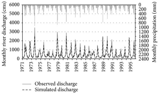 Monthly time series comparison of simulated versus observed river discharge at Yen Thuong Station with reference to monthly precipitation during the 25-year calibration period (1971–1995).
