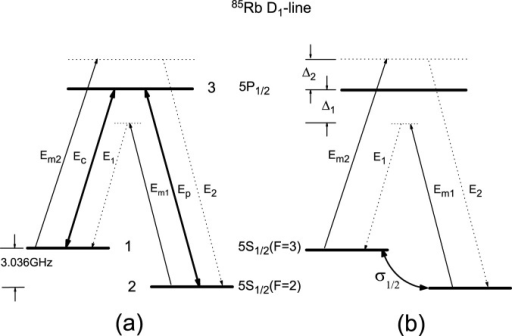 (a) The triple-Λ-type system of the D1 transitions in 85Rb atom coupled by the coupling (Ec), probe (Ep), and mixing (Em1 and Em2) fields based on the experimental configuration used in Ref. [28], where Ep and Ec fields both resonantly drive /2〉–/3〉 and /1〉–/3〉 transitions, and the corresponding Stokes fields E1, and anti-Stokes fields E2 are generated through two FWM processes. (b) The equivalent configuration of (a) with the two lower states driven by the atomic coherence σ12 precreated by the strong on-resonant Ec and Ep fields in the Λ-type EIT configuration.