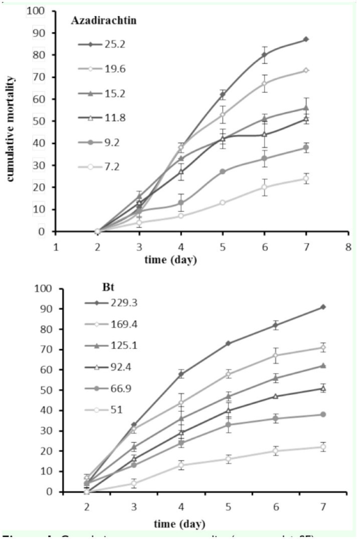 Cumulative percentage mortality (corrected ± SE) on third instar larvae of Helicoverpa armigera after exposure to different concentrations (µg a.i./mL) of azadirachtin and Bt. High quality figures are available online.