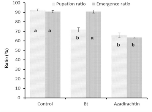 Post-exposure effects of azadirachtin and Bt on the pupation and adult emergence of Helicoverpa armigera. Data marked with different letters differ significantly (P ≤ 0.05) based on the least significant difference multiple comparison test. High quality figures are available online.