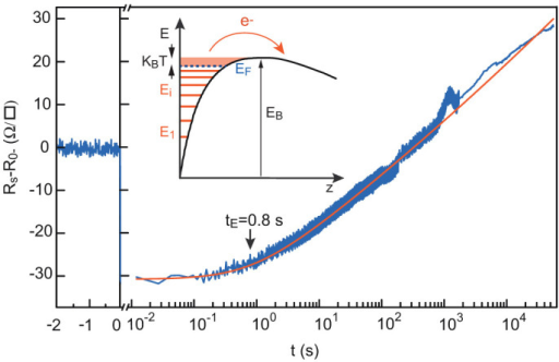 Resistance over time of the LaTiO3/SrTiO3 sample after a ΔVG = +10 V step at t = 0, fitted by equation (6).The escape time tE is 0.8 ± 0.1 s. Inset: Schematic of the situation considered to model the thermal escape of the electrons from the well.