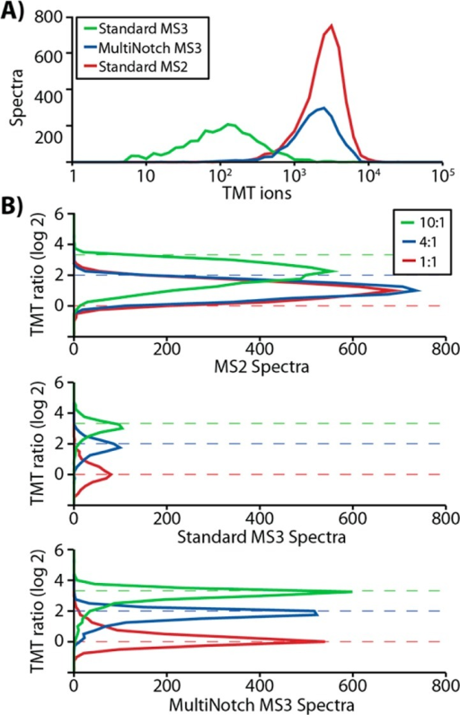 TMT-labeled, two-proteomemixture (yeast/human) was analyzed byLC–MS2, standard MS3, and MultiNotch MS3. (A) We distributedthe quantitative spectra by the number of TMT reporter ions. (B) Wealso distributed the quantitative spectra using three select TMT ratios(channels 126:128, 127:128, and 128:129, i.e., 10:1, 4:1, and 1:1).The expected ratios are denoted using the dashed lines.