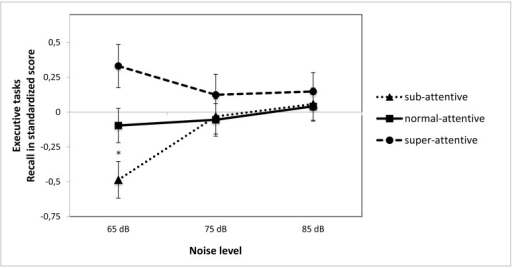 Performance on non-executive function tasks as a function of attention ability and noise level.Note: White noise levels were 65, 70, 75 dB, speech level ≈ 75 dB; * indicates a significant difference between groups in the 65 dB condition (F(2,86) = 8.18, p = .001).