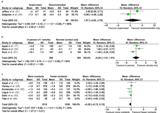 Meta-analysis of direct comparisons. (a) Supervised physical activity sessions versus recommended physical activity only. Weight loss at 12 months. (b) Some in-person contact versus remote contact only. Weight loss at 12 months. (c) More versus less contact over a set period of time. Weight loss at 12 months.