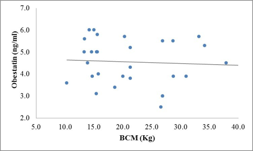Correlation between obestatin and BCM levels in controls (r=-0.063, P=0.739).