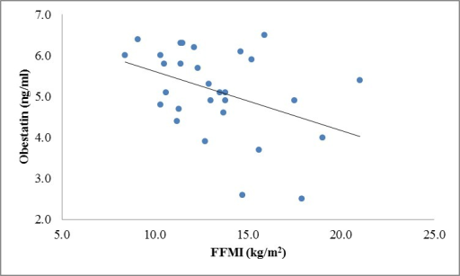 Correlation between obestatin and FFMI levels in patients (r=-0.40, P=0.029).