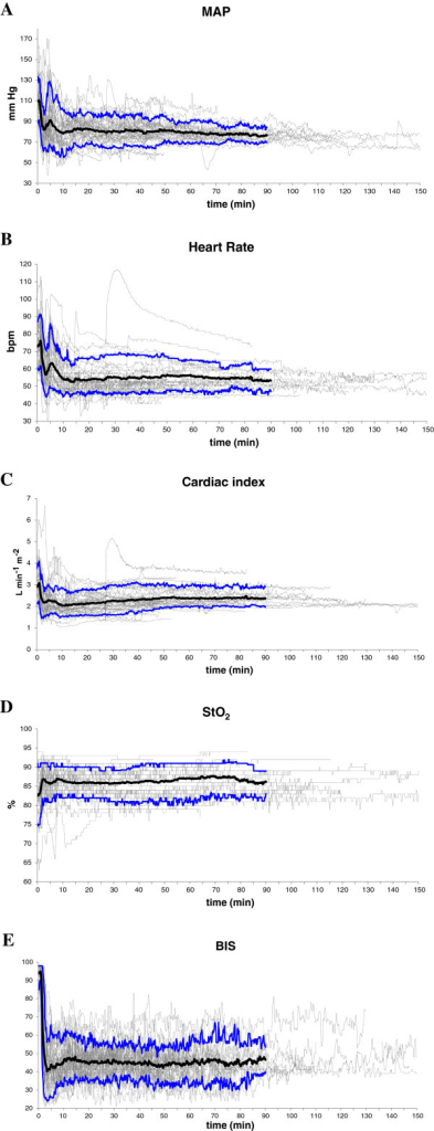 Evolution of individual values (grey), mean value (black), and 10th and 90th percentile (blue). (A) Mean arterial pressure. (B) Heart rate. (C) Cardiac index. (D) Tissue oxygen saturation. (E) Bispectral index. Values are shown from the moment of induction of anesthesia up to the end of the procedure. Mean and percentiles are shown for the first 90 minutes.