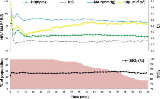 Time course of HR (bpm), BIS, MAP (mmHg), CI (L min-1 m-2), and StO2 (%). The variables are shown as mean values from induction of anesthesia up to 90 minutes thereafter. Furthermore, the percentage of the population at each time point that is still included is shown.