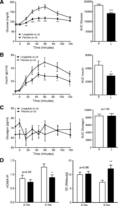 Glucose control and insulin sensitivity during MMGTT in liraglutide- and placebo-treated GIPRdntransgenic pigs. (A) Plasma glucose levels and AUC glucose as well as (B) plasma insulin levels and AUC insulin and (C) plasma glucagon levels and AUC glucagon during MMGTT in 18-hour fasted GIPRdn transgenic pigs after the 90-day treatment period, 0 min. = point of glucose administration. (D) Insulin sensitivity indices prior to (2-month-old pigs) and after the treatment period (5-month-old pigs), mo = months of age, n = number of animals investigated. Data are means ± SEM. For statistical analysis (ANOVA; Linear Mixed Models; SAS 8.2), data were square-root transformed. *: p < 0.05, **: p < 0.01, ***: p < 0.001.