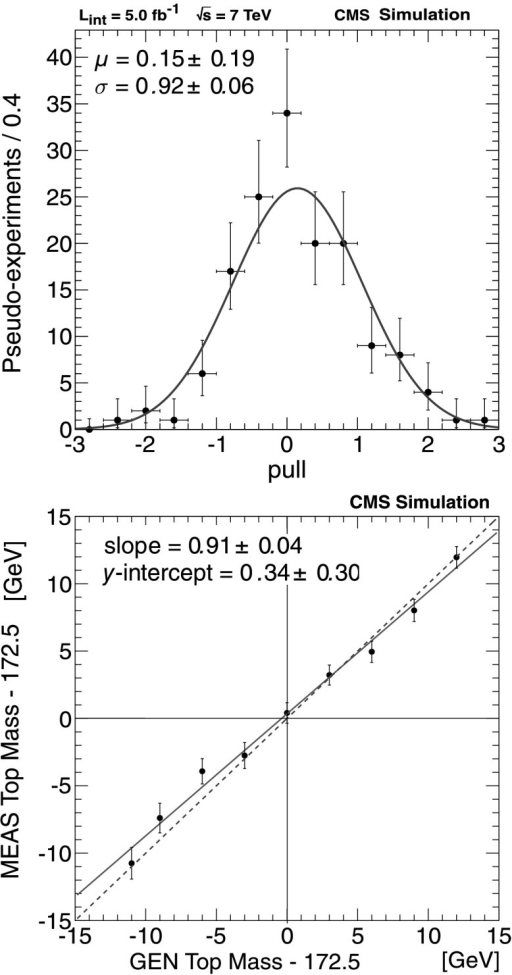 (Top) Pull distribution  for the top-quark mass (other masses are fixed) across 150 MC pseudo-experiments. (Bottom) Fit results obtained in MC -only samples generated with MadGraph for various top-quark masses. The best-fit calibration is shown by the solid line and the line of unit slope is shown in the dashed line. Data points are from doubly-constrained fits. The line of unit slope agrees with the fit results with χ2/degree of freedom=10.7/9