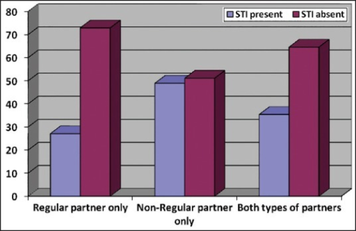 Presence of STI among FSWs with different types of partners