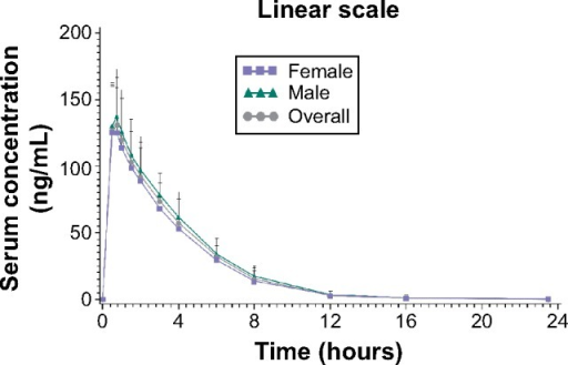Serum concentration–time profile of tbo-filgrastim (± standard deviation; pharmacokinetic population).