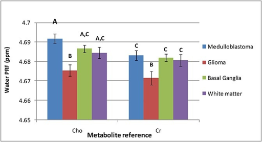 Mean (standard error) choline and creatine based water PRF values for the patient cohorts. Means with different letters are significantly different (p < 0.05, A–B p < 0.01); A,C was not significantly different from A or C.