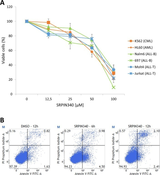 The effect of SRPIN340 treatment on leukemia cell viability and death.Different leukemia cell lines (A) were treated with increasing concentrations (0–100 μM) of SRPIN340 for 48 h. Cell viability was determined using the MTT assay. We considered the viability of 100% of the cells in the control treatment (vehicle). The percentage of inhibition was calculated relative to cells treated with the vehicle. The values are expressed as the means ± standard deviation of three independent experiments. To assess cell death (B), Jurkat cells were treated with 25 μM of SRPIN340 for 6 or 12 h. Cells treated with the vehicle were used as controls. Subsequently, the cell death was evaluated using annexin V-FITC (V) and PI (P) labels. One representative experiment of three is shown.