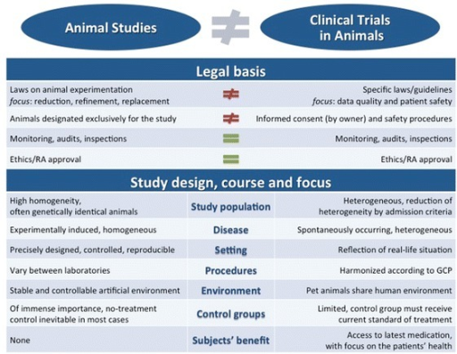 Overview on the differences between animal experiments and clinical trials in a legal sense but also regarding their scientific aims and the role of the animals used