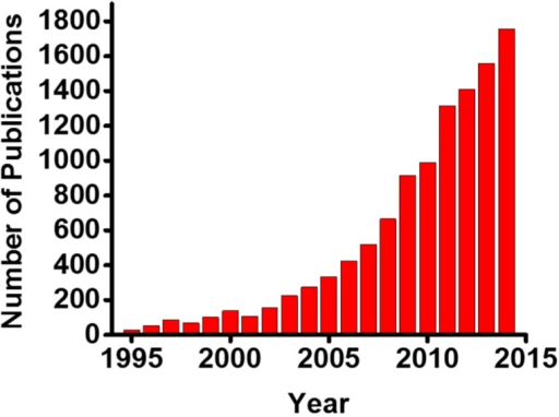 "The annual trends in the number of publications of aptamers-related research. The term ""aptamer"" has been utilized for literature search on Thomson Reuters Web of Science."
