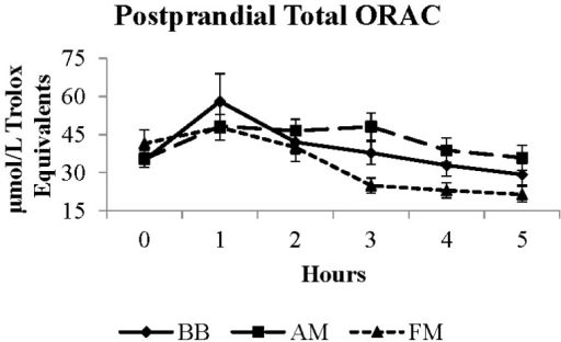 Postprandial total ORAC response to moderate-fat breakfast with BB, AM, or FM. BB, black bean meal; FM, fiber matched meal; AM, antioxidant matched meal; ORAC, oxygen radical absorbance capacity.