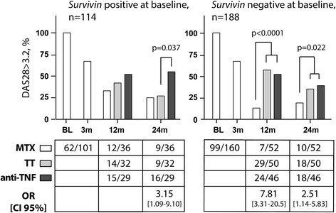Prevalence of active disease among survivin-positive or survivin-negative patients in the SWEFOT trial. The prevalence of active disease (disease activity score, DAS28 > 3.2) among patients who were survivin-positive or survivin-negative at baseline is presented for the groups treated with methotrexate (MTX) monotherapy and the groups randomized to triple therapy (TT) or to anti-TNF therapy. Comparisons were done by Pearson's χ2 or Fisher's exact tests, and odds-based estimates (odds ratio, OR) and 95 % confidence intervals (CI) are indicated. Two patients with no available DAS28 at 3 months were excluded from the analysis