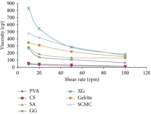 Comparative rheological studies of voriconazole ophthalmic formulations containing different viscosity modifiers. Values are mean ± SE of 3 in each group. PVA refers to polyvinyl alcohol, CS refers to chitosan, GG refers to guar gum, SA refers to sodium alginate, SCMC refers to sodium carboxymethyl cellulose, and XG refers to xanthan gum and gelrite.