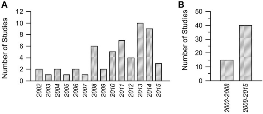 Number of studies focused on pharmacotherapies in Down syndrome mouse models in the period 2002–2015. (A) Number or studies per year. (B) Cumulative number of studies in the period 2002–2008 and 2009–2015.