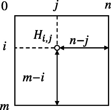 Geometrical representation of definitions. When computing matrix cell Hi,j, there are m−i and n−j symbols left in sequences sa and sb, respectively