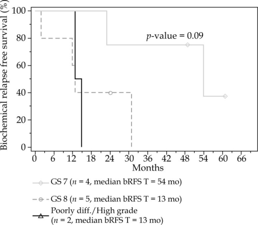 Biochemical relapse free survival (bRFS) after salvage brachytherapy by Nodule Gleason Score (n = 11)
