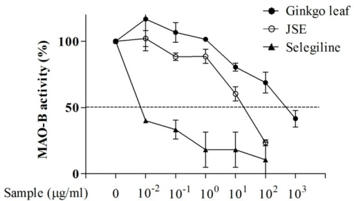 Inhibitory effect of jse on mao b activity in vitro js open i inhibitory effect of jse on mao b activity in vitro jse and positive controls ccuart Images